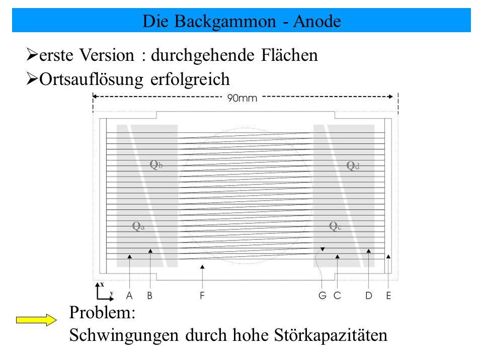 Die Backgammon - Anode erste Version : durchgehende Flächen.