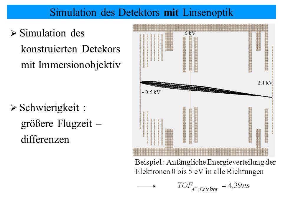Simulation des Detektors mit Linsenoptik