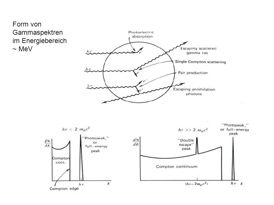Form von Gammaspektren im Energiebereich ~ MeV