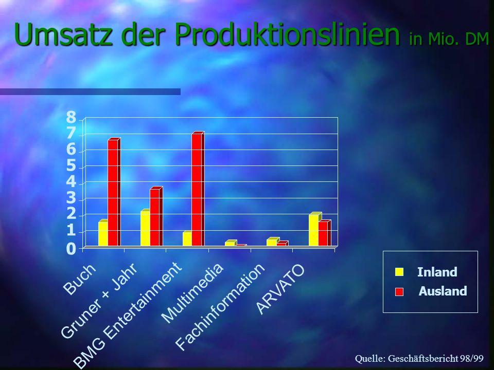 Umsatz der Produktionslinien in Mio. DM