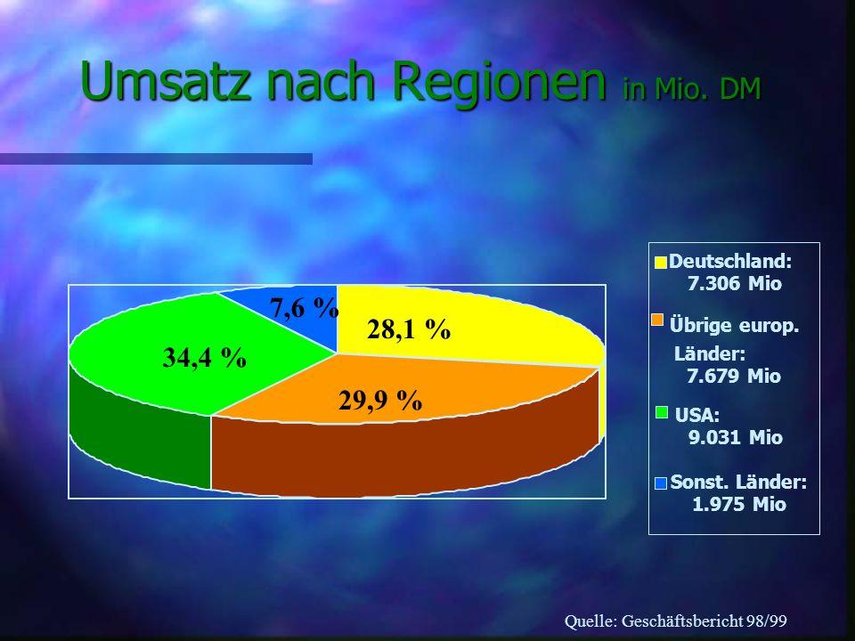 Umsatz nach Regionen in Mio. DM