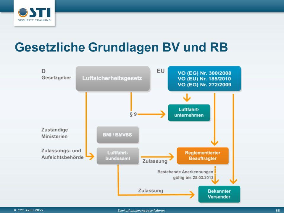 Gesetzliche Grundlagen BV und RB