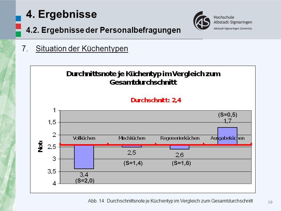 4. Ergebnisse 4.2. Ergebnisse der Personalbefragungen