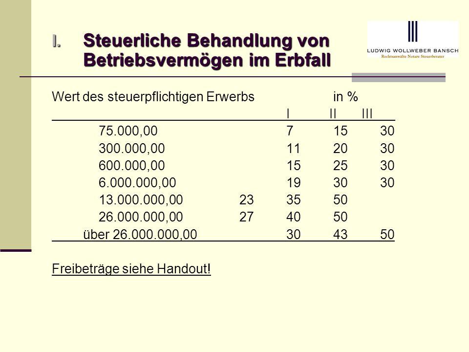Steuerliche Behandlung von Betriebsvermögen im Erbfall