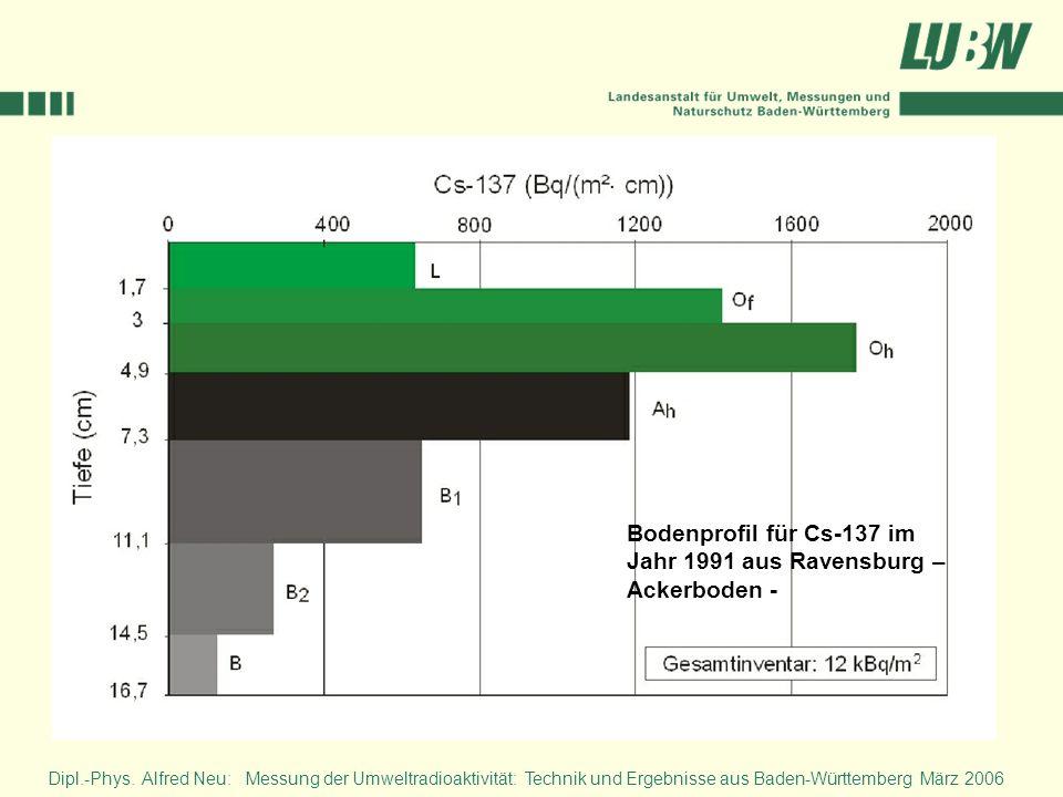 Bodenprofil für Cs-137 im Jahr 1991 aus Ravensburg – Ackerboden -