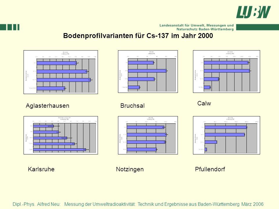 Bodenprofilvarianten für Cs-137 im Jahr 2000