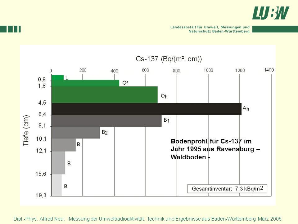 Bodenprofil für Cs-137 im Jahr 1995 aus Ravensburg – Waldboden -