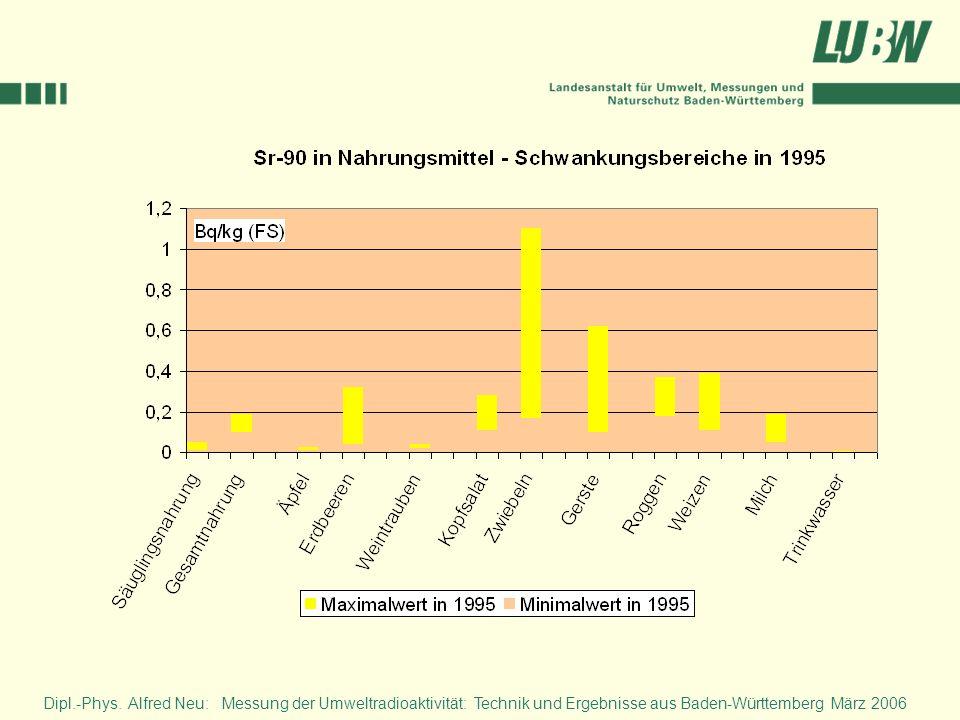Neben den gammastrahlenden Spaltprodukten ist auch das über einen Betazerfall wirksame Sr-90 für die Strahlenbelastung (Effektivdosis) des Menschen von Bedeutung. Das mit ca. 28 Jahren Halbwertzeit zerfallende Sr-90 ist sowohl infolge des Kernwaffenfallouts als auch wegen des Reaktorunfalls von Tschernobyl in unseren Nahrungsmitteln wiederzufinden.