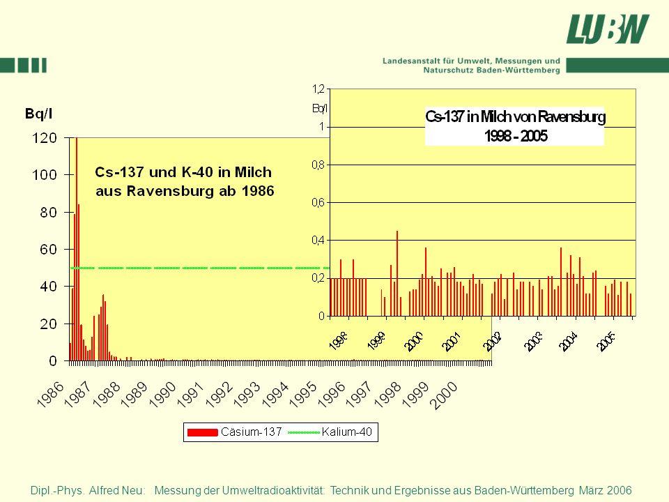 Diese Grafik zeigt den zeitlichen Verlauf des Cs-137 in der Milch aus dem höher kontaminierten Gebiet um Ravensburg im südöstlichen Baden-Württemberg.