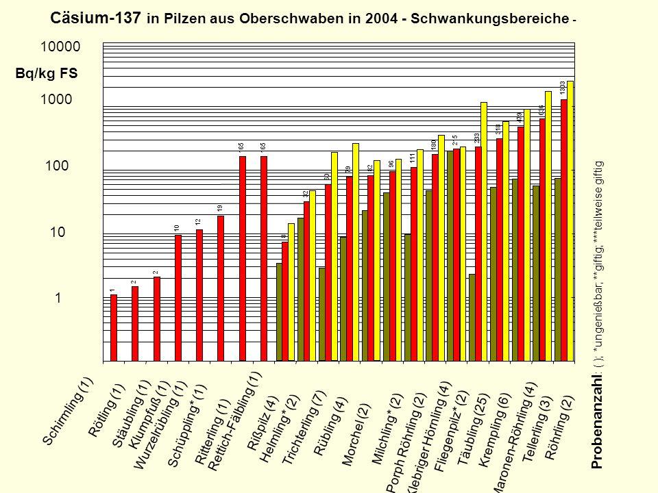 Cäsium-137 in Pilzen aus Oberschwaben in 2004 - Schwankungsbereiche -