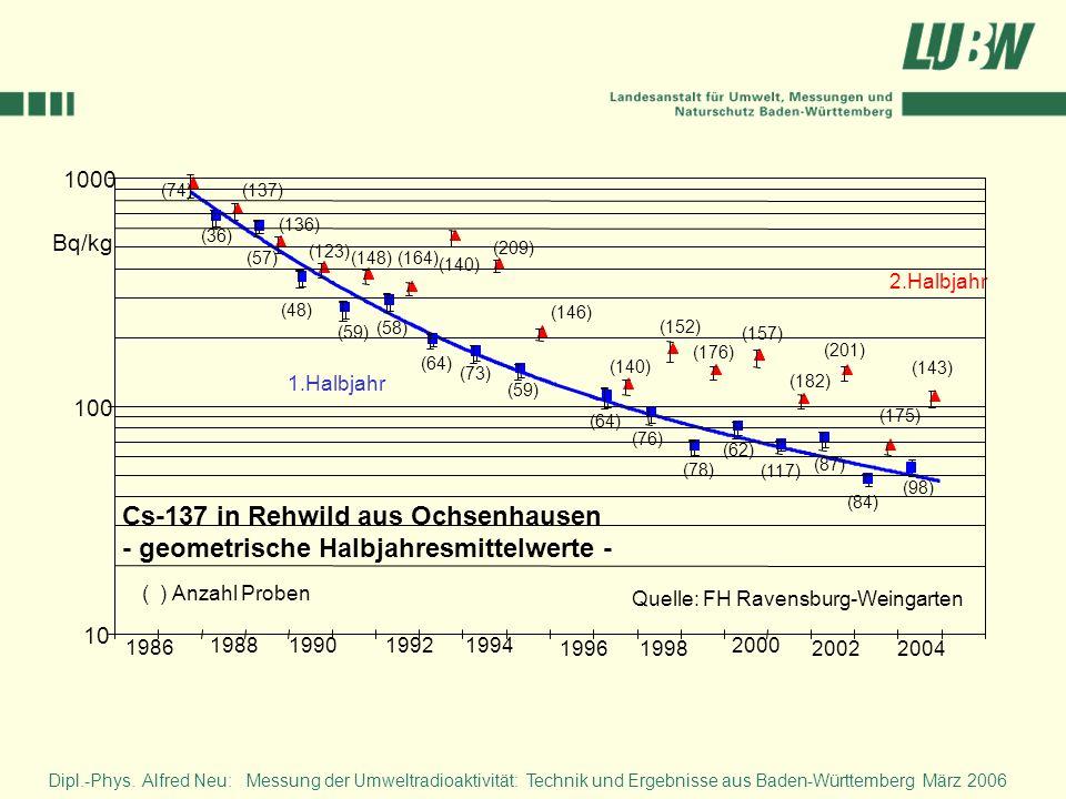 Cs-137 in Rehwild aus Ochsenhausen