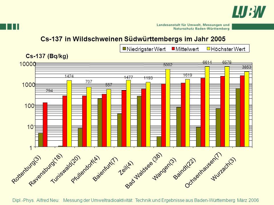 Cs-137 in Wildschweinen Südwürttembergs im Jahr 2005