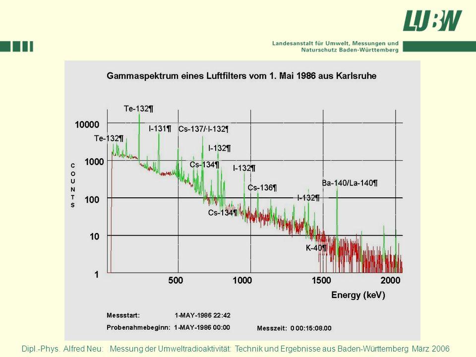 Am 30.4.1986 erreichten die ersten Vorboten kontaminierter Luftmassen aus Tschernobyl Baden-Württemberg. Diese enthielten überwiegend kurzlebige Radionuklide oder längerlebige, aus denen sich kurzlebige nachbildeten. Es dominierten radioaktive Isotope des Iods, des Tellurs sowie die Spaltprodukte der Lanthanidenfamilie, Barium- und Cäsiumisotope.
