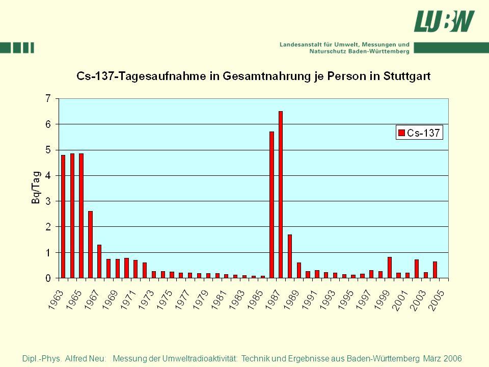 Die entsprechende Darstellung für die Region Stuttgart weist für des Cs-137 aus, dass in Baden-Württemberg die tägliche Aktivitätszufuhr über 2 Jahre höhere Werte als der Bundesdurchschnitt erreichte.