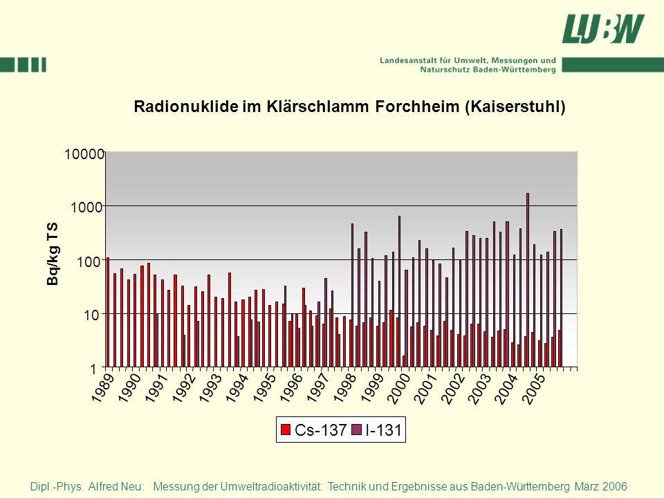 Radionuklide im Klärschlamm Forchheim (Kaiserstuhl)