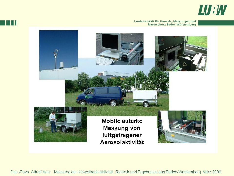 Mobile autarke Messung von luftgetragener Aerosolaktivität
