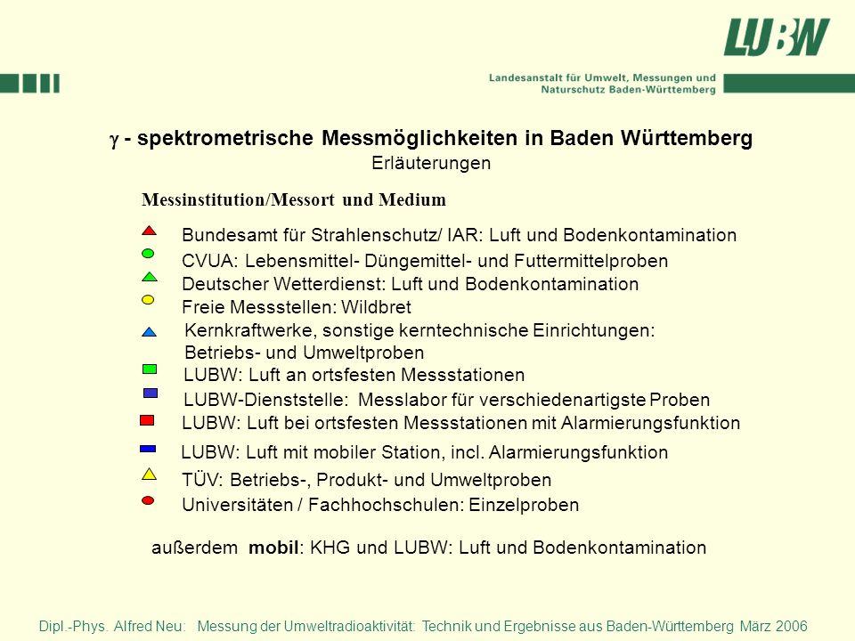 g - spektrometrische Messmöglichkeiten in Baden Württemberg Erläuterungen