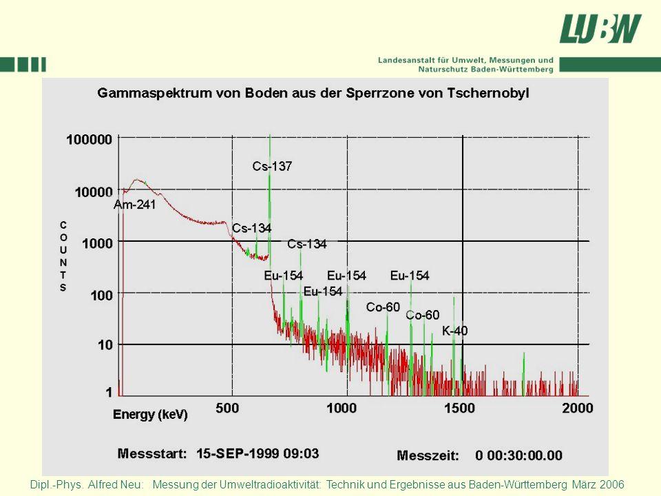 In diesem Schaubild – ein Gammaspektrum - sind aufgrund der zwischenzeitlich verstrichenen 13 Jahre seit dem Reaktorunfall lediglich die noch vorhandenen langlebigen Gammastrahler zu erkennen. Indessen liegt hier ein anderer Nuklidvektor als in Baden-Württemberg vor.