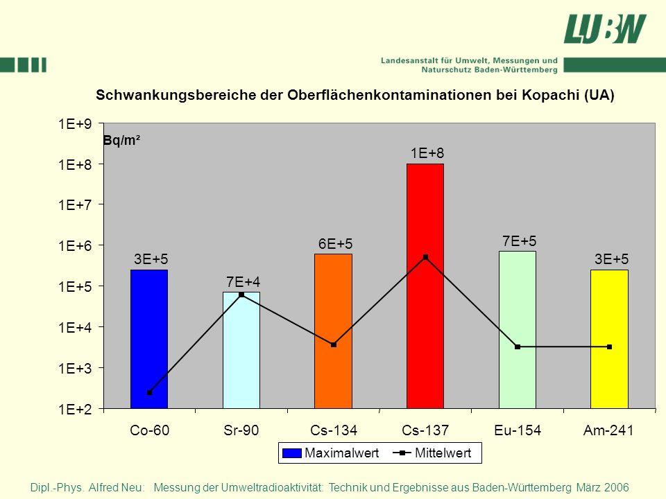 Schwankungsbereiche der Oberflächenkontaminationen bei Kopachi (UA)