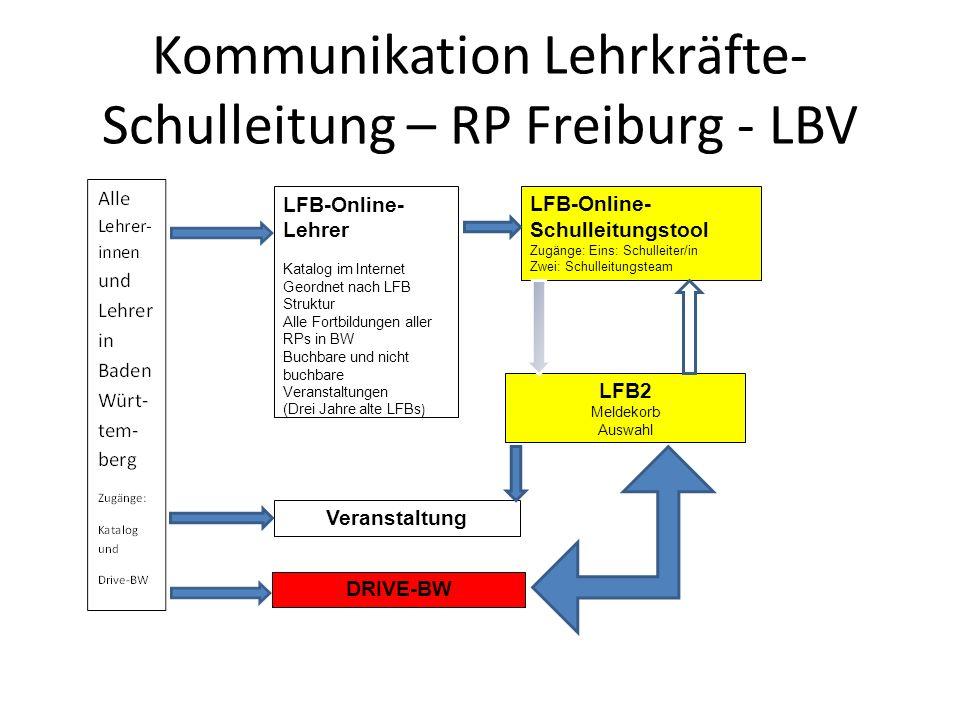 Kommunikation Lehrkräfte-Schulleitung – RP Freiburg - LBV