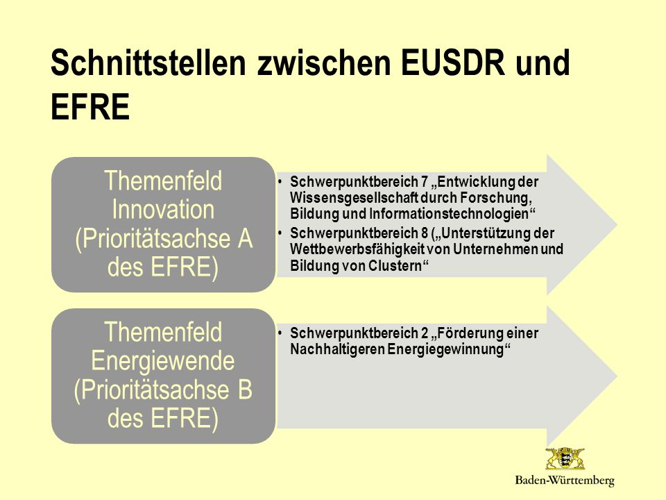 Schnittstellen zwischen EUSDR und EFRE
