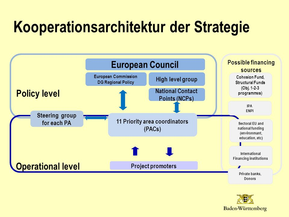 Kooperationsarchitektur der Strategie