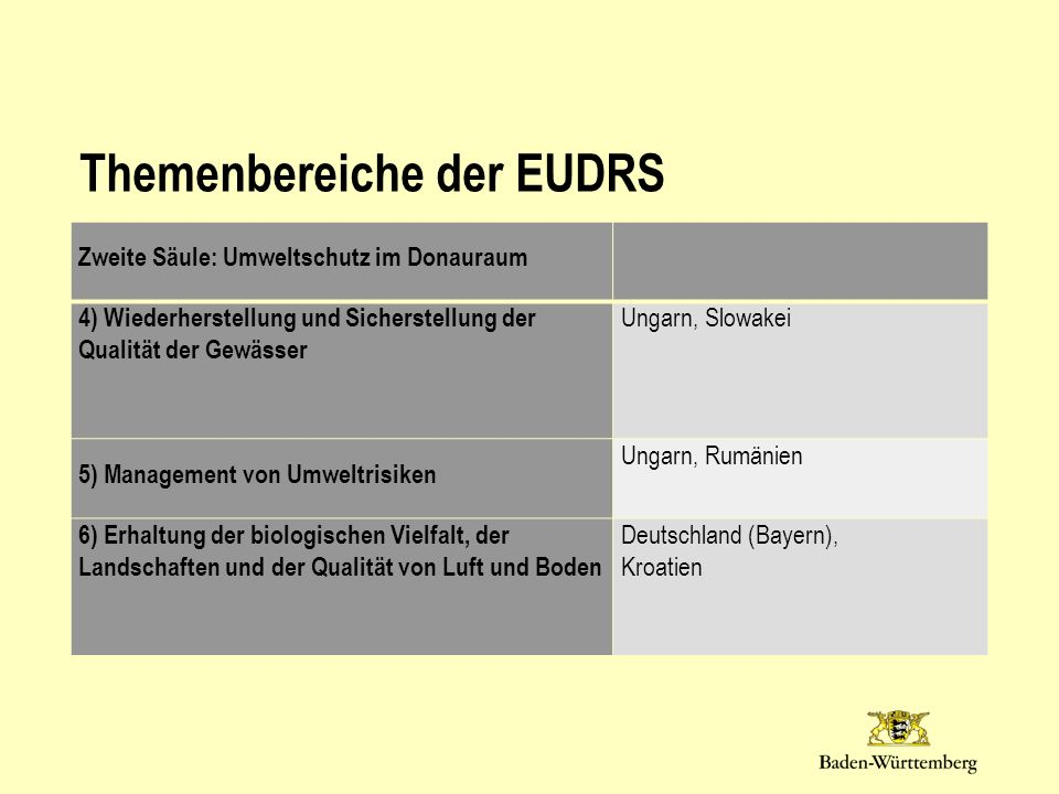 Themenbereiche der EUDRS