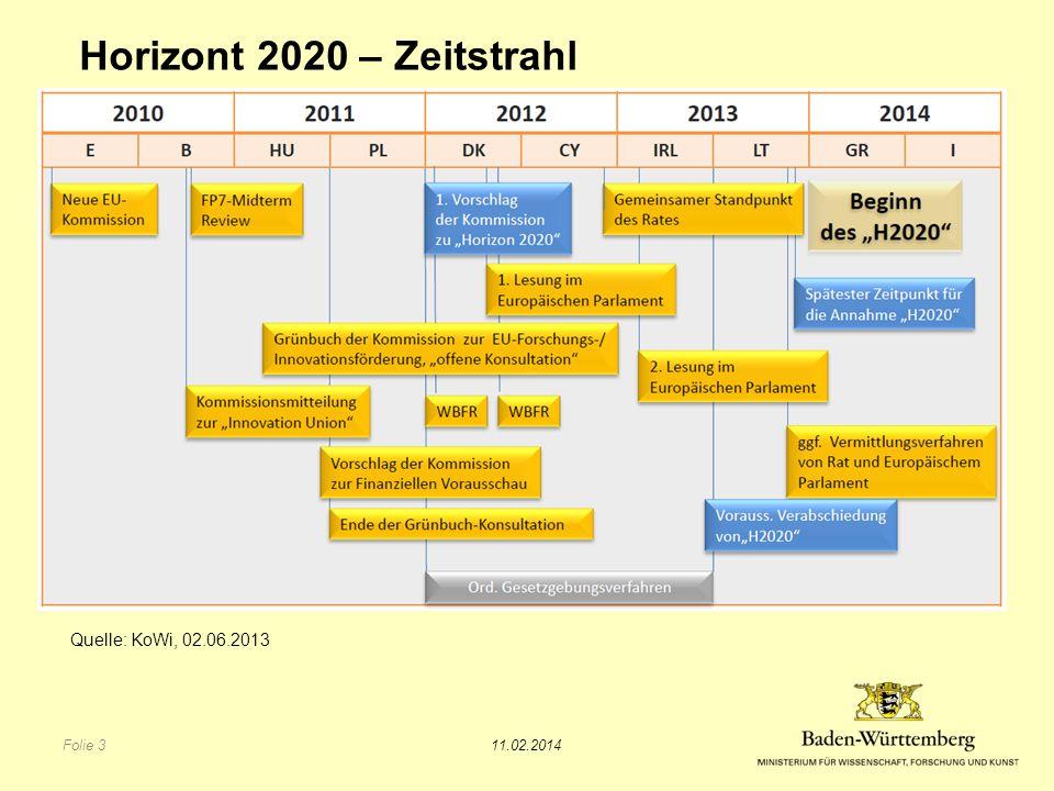 Horizont 2020 – Zeitstrahl Quelle: KoWi, 02.06.2013 TITEL DES VORTRAGS