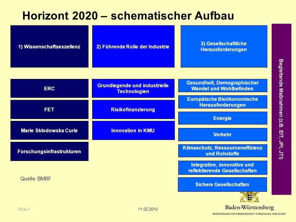 Horizont 2020 – schematischer Aufbau