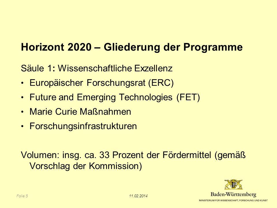 Horizont 2020 – Gliederung der Programme