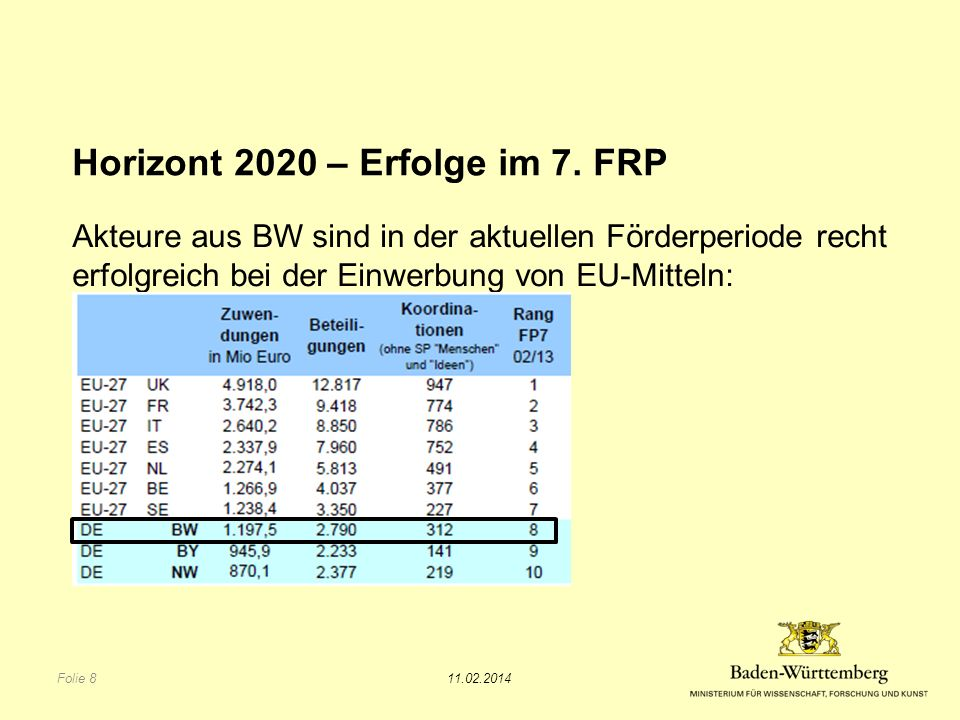 Horizont 2020 – Erfolge im 7. FRP