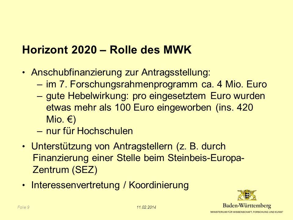 Horizont 2020 – Rolle des MWK