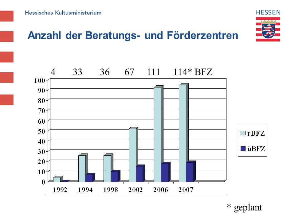 Anzahl der Beratungs- und Förderzentren