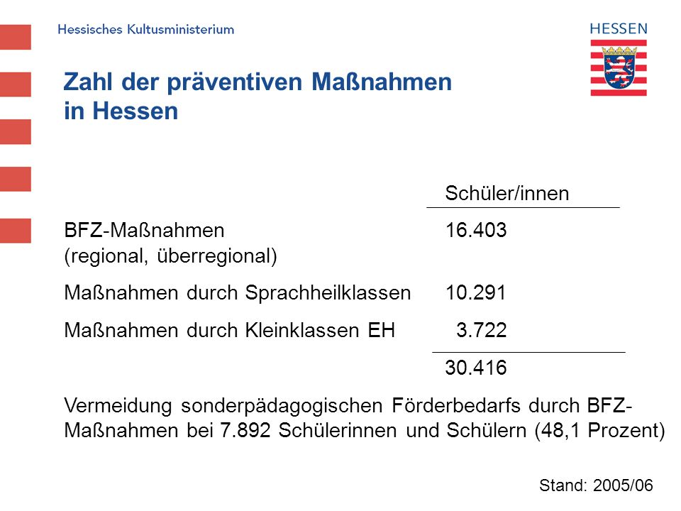Zahl der präventiven Maßnahmen in Hessen