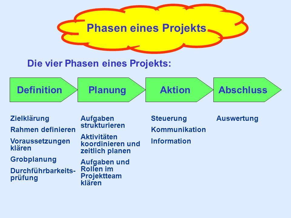 Phasen eines Projekts Die vier Phasen eines Projekts: Definition