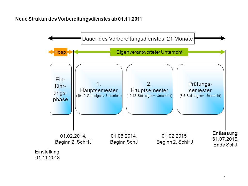 Dauer des Vorbereitungsdienstes: 21 Monate