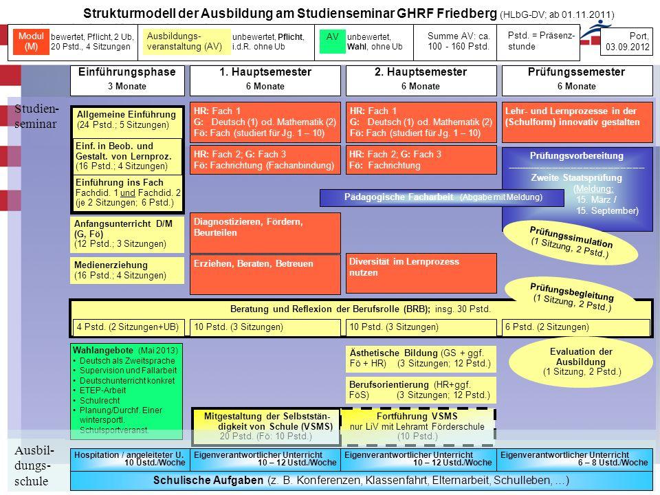 Strukturmodell der Ausbildung am Studienseminar GHRF Friedberg (HLbG-DV; ab 01.11.2011)