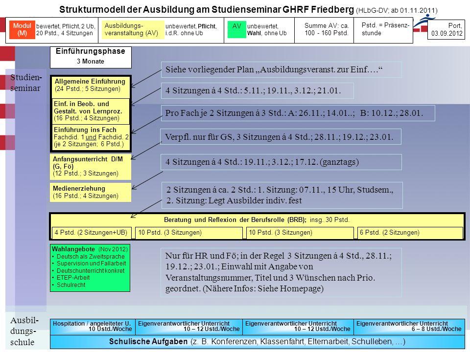 Beratung und Reflexion der Berufsrolle (BRB); insg. 30 Pstd.