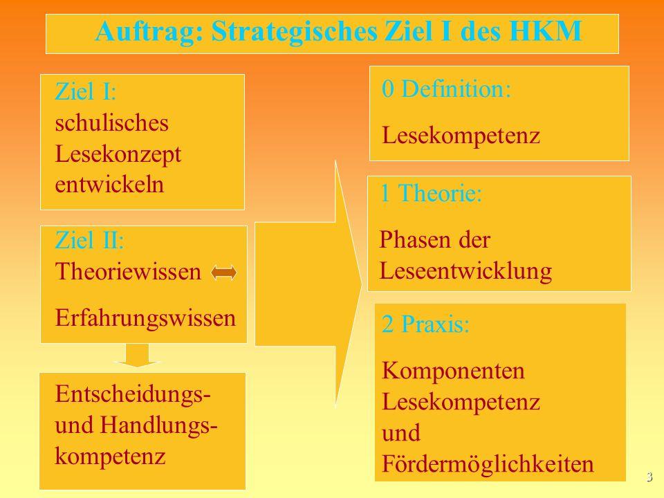 Auftrag: Strategisches Ziel I des HKM
