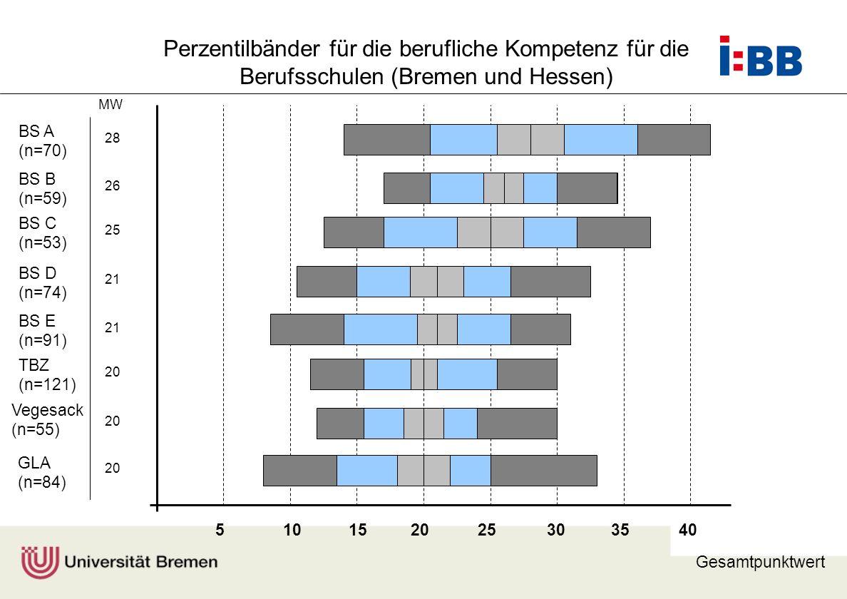 Perzentilbänder für die berufliche Kompetenz für die Berufsschulen (Bremen und Hessen)