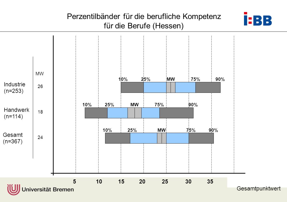 Perzentilbänder für die berufliche Kompetenz für die Berufe (Hessen)
