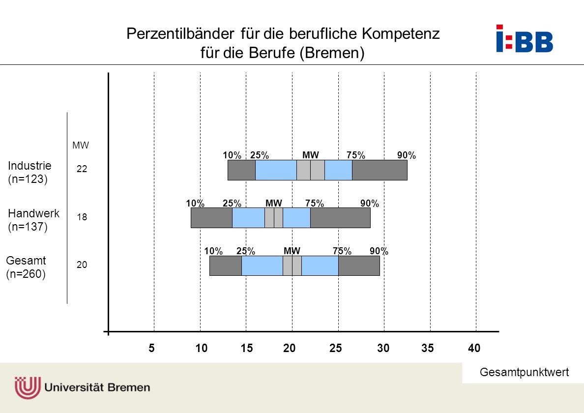 Perzentilbänder für die berufliche Kompetenz für die Berufe (Bremen)