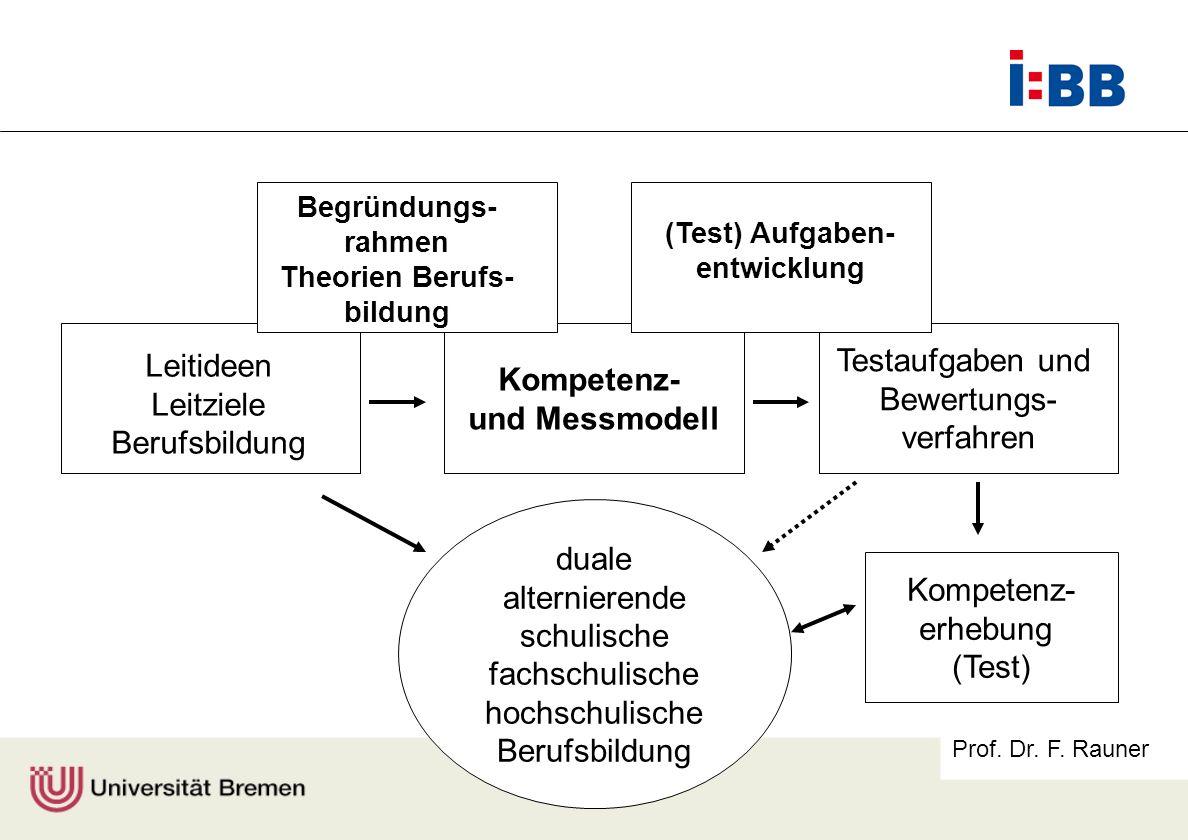 Kompetenz- und Messmodell