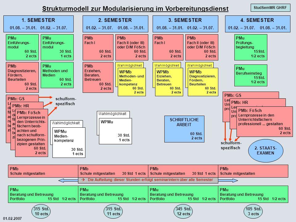 Strukturmodell zur Modularisierung im Vorbereitungsdienst