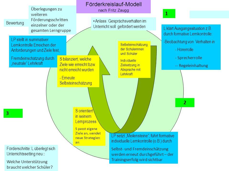 Förderkreislauf-Modell nach Fritz Zaugg