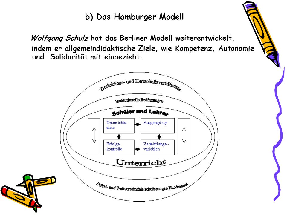 b) Das Hamburger Modell