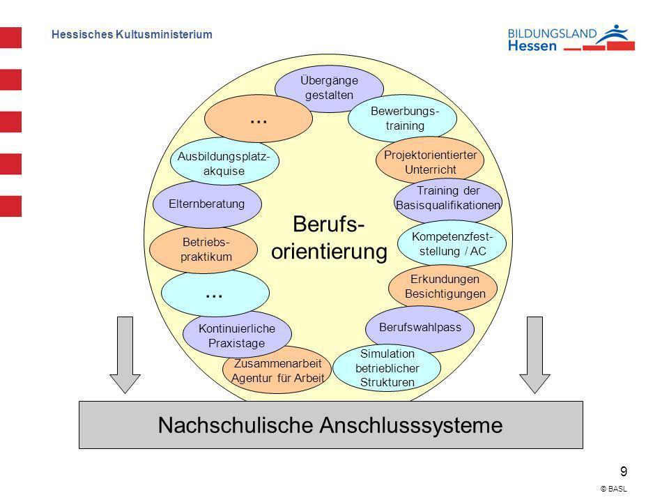 Nachschulische Anschlusssysteme