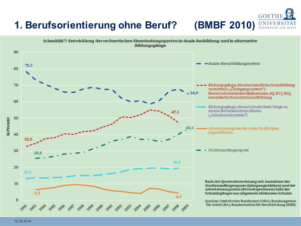 1. Berufsorientierung ohne Beruf (BMBF 2010)