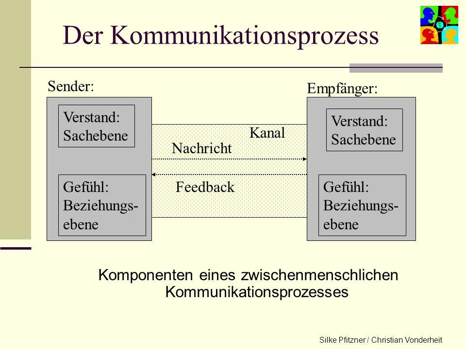Der Kommunikationsprozess