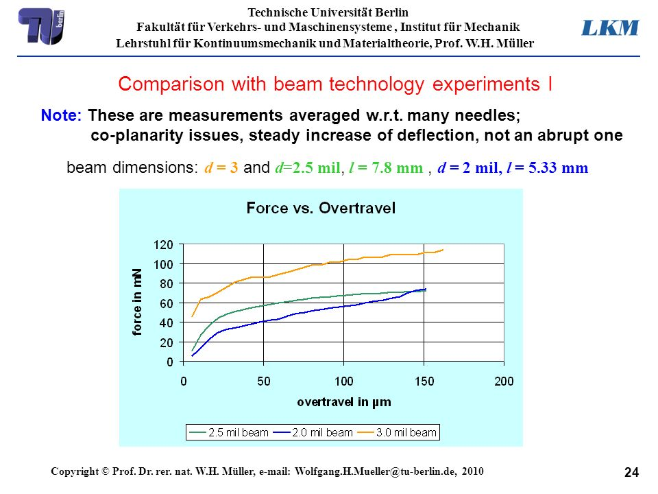Comparison with beam technology experiments I